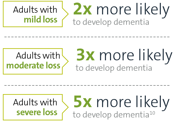 Adults with mild loss are 2X more likely to develop dementia