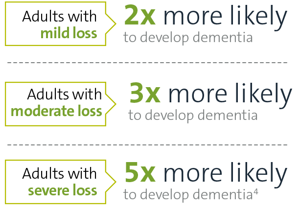 Adults with mild loss are two times more likely to develop dementia. Adults with moderate loss are three times more likely to develop dementia. Adults with severe loss are five times more likely to develop dementia.